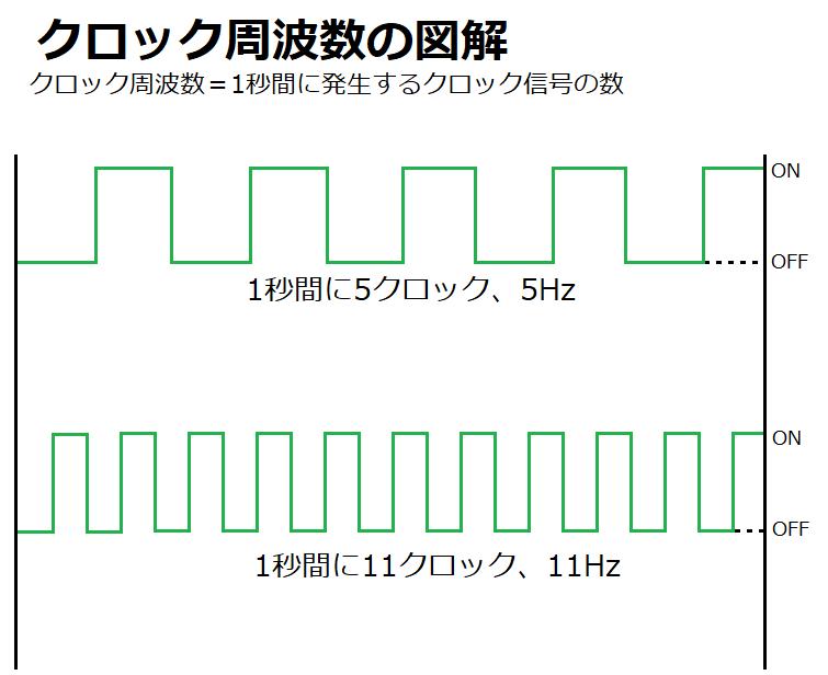 周波数 cpu