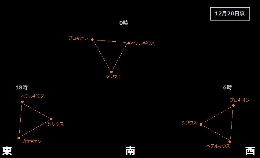 冬 の 大 三角形