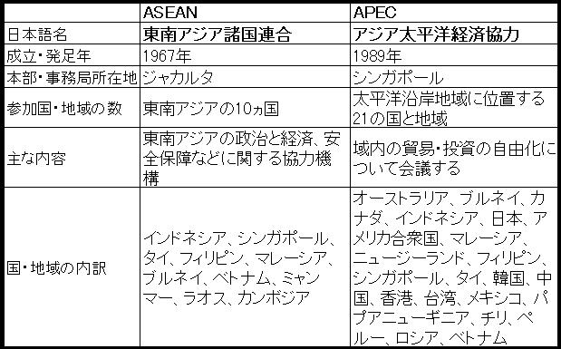 ASEANとAPECの違いとは?国・地域の内訳を詳しく解説! | | 学べる ...