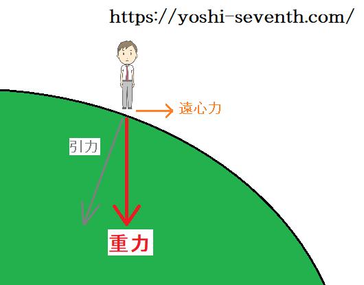 と 違い の 引力 重力